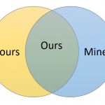 yours mine ours venn diagram