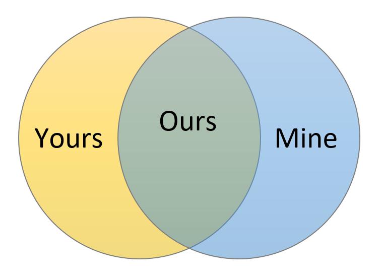 yours mine ours venn diagram